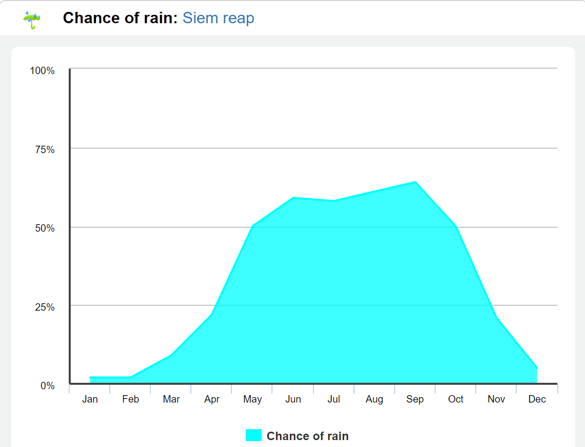 % chance of rain in Siem Reap