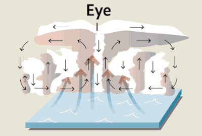 diagram showing how tropical cyclones form