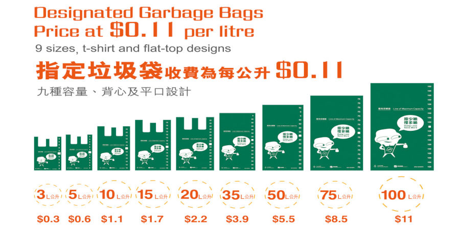 infographic showing garbage bag sizes for new waste charging bill